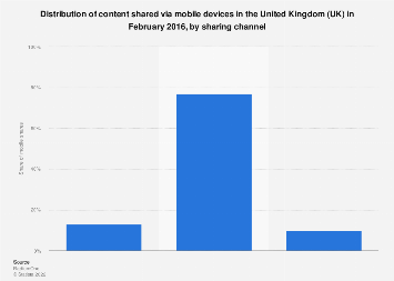 UK: distribution of content shared on mobile devices 2016, by sharing channel
