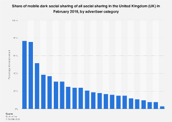 Share of mobile dark social sharing in the UK 2016, by advertiser category