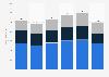 Revenue of Constellium 2015-2018, by segment