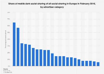 Share of mobile dark social sharing in Europe 2016, by advertiser category