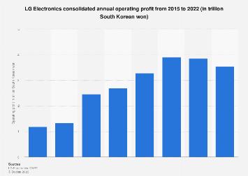 LG Electronics' annual operating profit 2013-2016