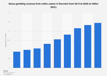 Gross online casino revenue in Denmark 2012-2017
