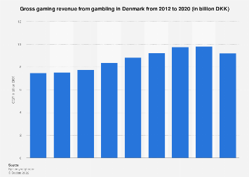 Gross gambling revenue in Denmark 2012-2016
