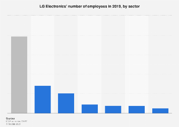 LG Electronics - number of employees in South Korea 2016, by position