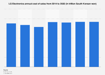 LG Electronics - cost of sales 2013-2015