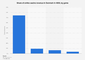 Share of online casino revenue in Denmark 2017, by game
