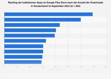 Beliebteste Apps nach Downloads im Google Play Store in Deutschland im Dezember 2018