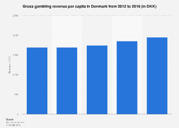 Gross gambling revenue in Denmark per capita 2012-2016