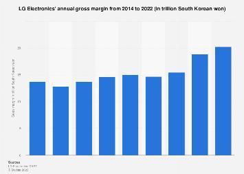 South Korea LG Electronics' gross margin 2014-2017