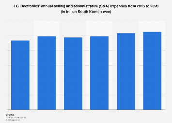 South Korea LG Electronics' S&A expenses 2015-2017