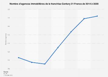 Nombre d'agences Century 21 France 2014-2016