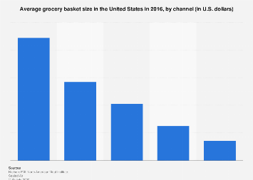 Grocery basket size in the U.S. by channel 2016