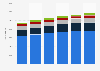 Number of Marriott International hotel rooms worldwide, by region 2016-2018