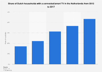 Share of households with a smart TV in the Netherlands 2013-2017