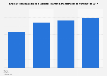 Tablet usage for internet in the Netherlands 2014-2017