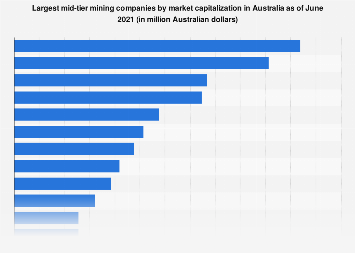 Largest mining companies by market capitalization Australia 2017