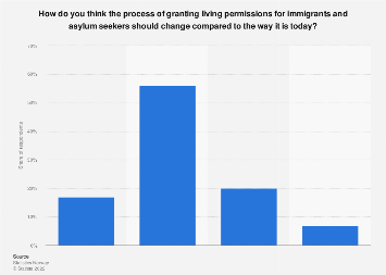 Opinions on granting living permissions to immigrants in Norway 2017