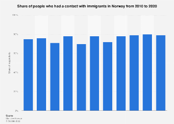 People having a contact with immigrants in Norway 2010-2017