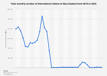 Number of international visitors New Zealand 2006-2016