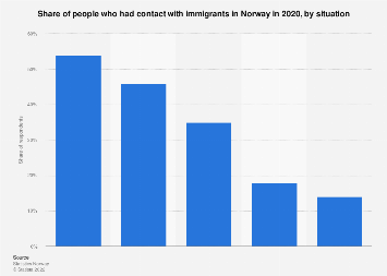 People having a contact with immigrants in Norway 2017, by situation