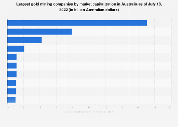 Largest gold mining companies by market capitalization Australia 2017