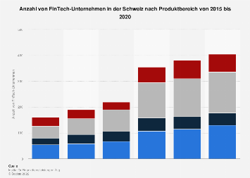 FinTech-Unternehmen in der Schweiz nach Bereich 2016