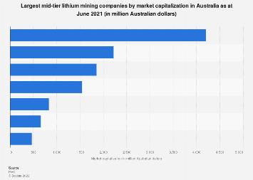 Australia - largest lithium mining companies by market