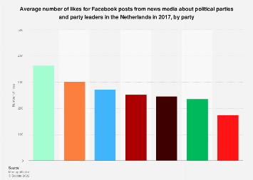 Number of likes of news media FB posts on politics in the Netherlands 2017, by party