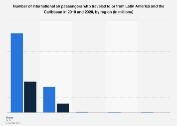 Number of air passengers traveling to or from Latin America by region 2015-2017