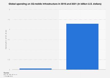 5G mobile infrastructure spending worldwide 2019-2021
