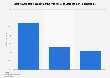 Moyens envisagés en vue de la vente d'un bien immobilier en France 2017
