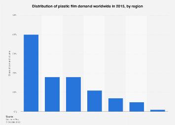 Plastic film regional demand distribution worldwide 2015