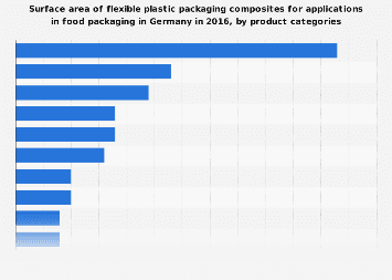 Surface area of flexible plastic composites for food packaging in Germany in 2016