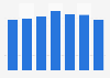 Spain: number of enterprises in the restaurants & mobile food service 2008-2014