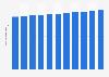 Population totale au Costa Rica 2011-2021