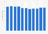 Taux de fécondité au Danemark 2007-2017