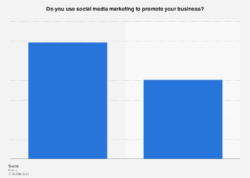 U.S. small businesses: social media marketing use 2017