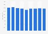 Vodafone revenue in Europe 2015-2018
