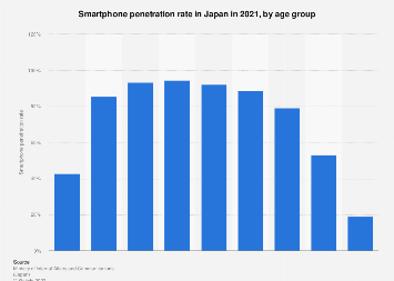 Smartphone penetration rate in Japan 2015, by age group