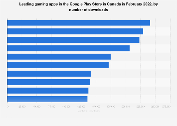 Leading gaming apps in Google Play in Canada 2018, by downloads