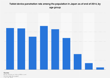 Tablet penetration rate in Japan 2014, by age group