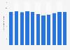 Taux de fécondité au Portugal 2007-2017