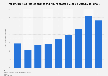 Mobile phone penetration rate in Japan 2015, by age group