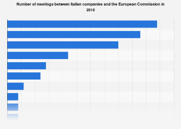 Italy: companies meeting the EU Commission 2016