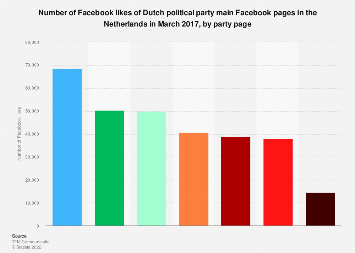 Leading political party Facebook pages based on likes in the Netherlands 2017