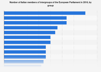 Italy: members EU Parliament´s intergroups 2016, by group