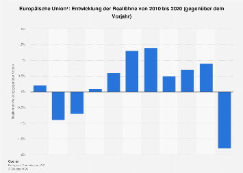 Entwicklung der Reallöhne in der EU bis 2017