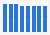 Vodafone: mobile termination rates in the Czech Republic 2014-2018