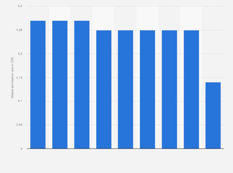 Vodafone mobile termination rates 2014-2018 | Statista