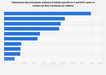 Nombre de likes Facebook de différentes marques de sport 2018